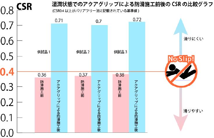 湿濁状態でのアクアグリップによる防滑施工前後のCSRの比較グラフ
