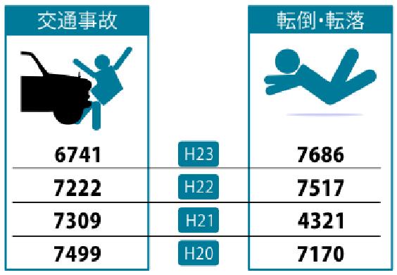 不慮の事故の種類別にみた各年ごとの死亡数