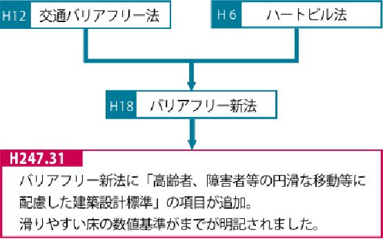 バリアフリー新法への改正